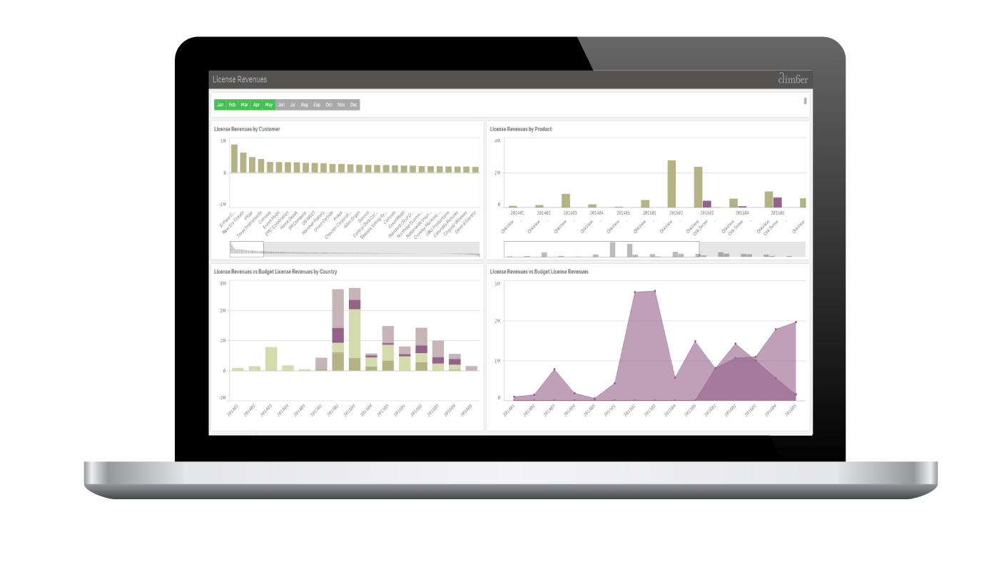 Qlik Sense är ett beslutsstöd som visualiserar er data för bättre verksamhetsbeslut