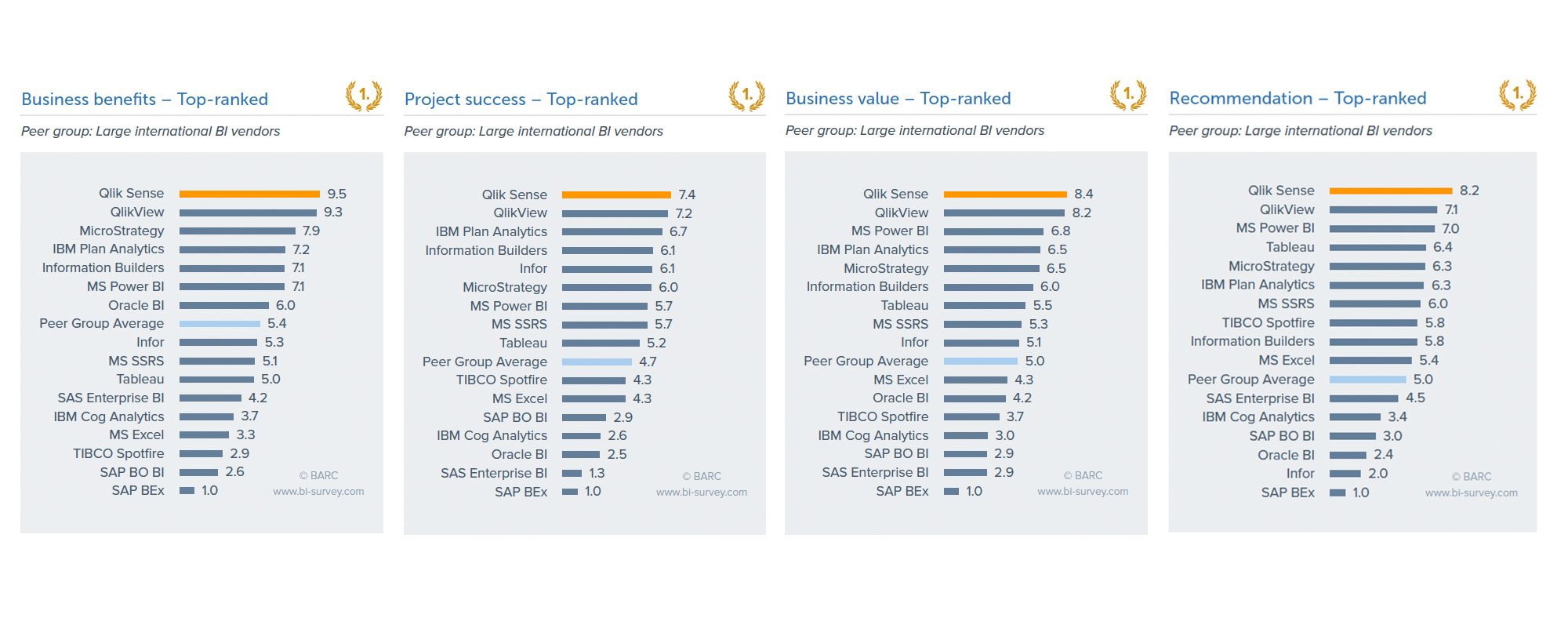 Qlik top ranked in Business Value in BARC BI Survey 17