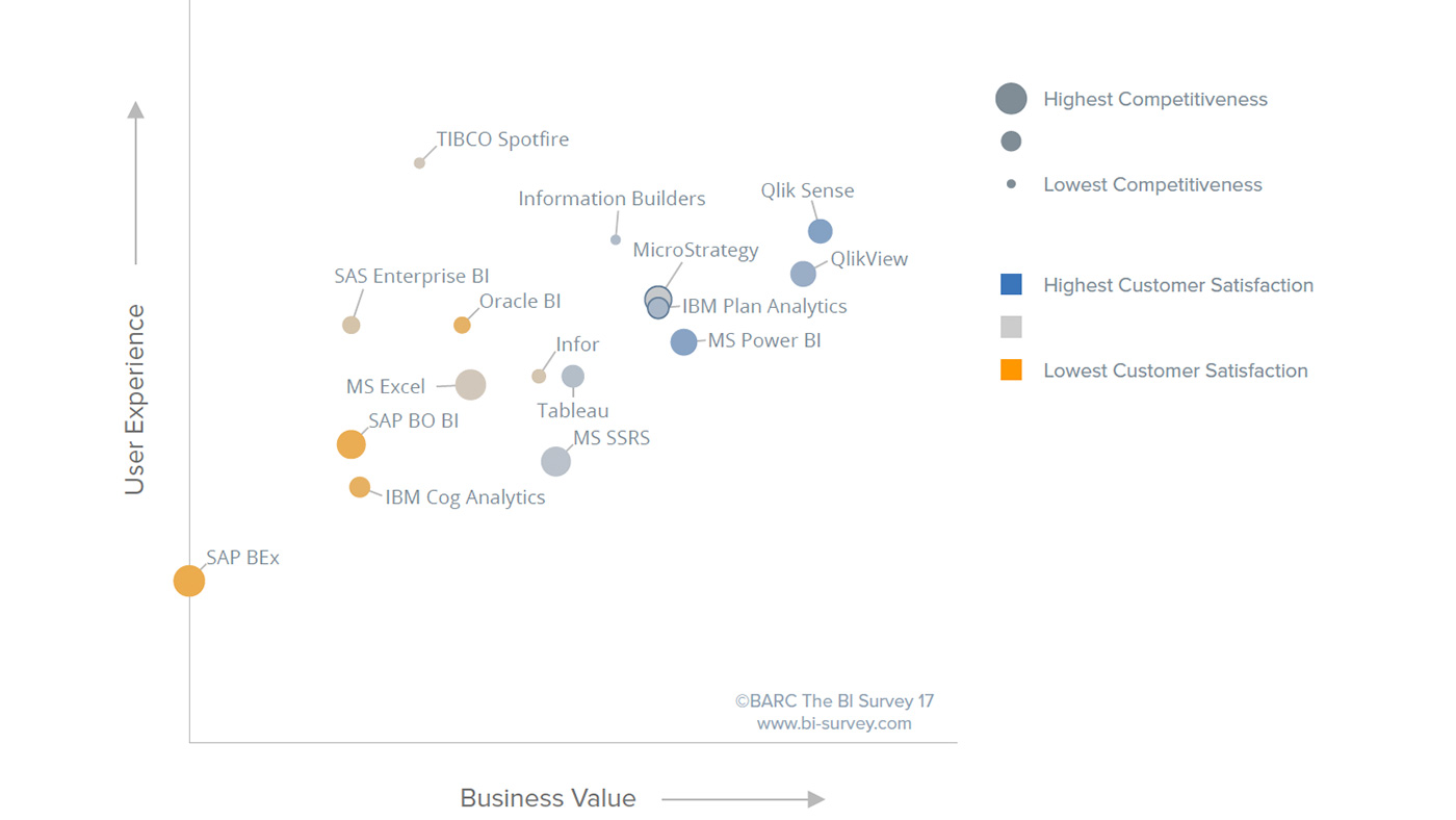 Qlik top ranked in User Experience in BARC BI Survey