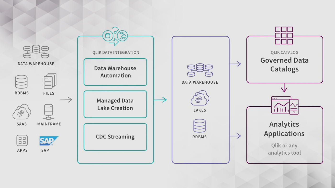 Climber QDI Qlik Data Intergration Platform